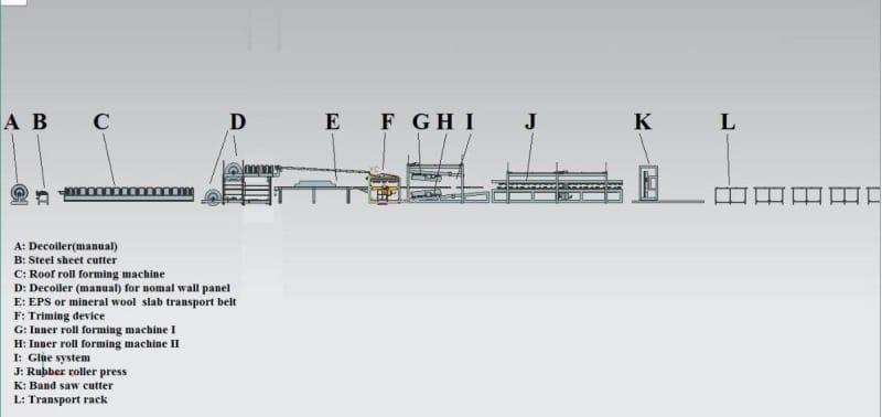EPS Rockwood Sandwich panel production line3
