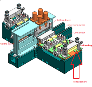 Fully automatic shearing and welding system for rolling forming machine
