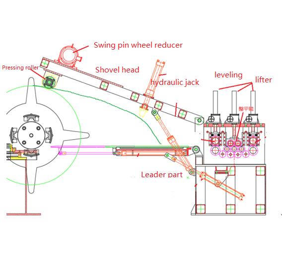 Pre-iepening loading trolley en straightener Rolling foarmjen masine