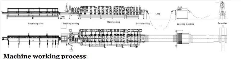 Interlocked Pipe Machine  C
