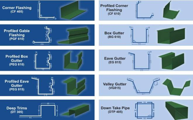 drawing profile of gutter